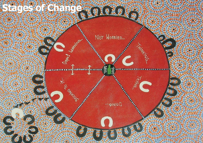 Aboriginal and Torres Strait Islander Stages of Change Story - NT Gov't (2000)