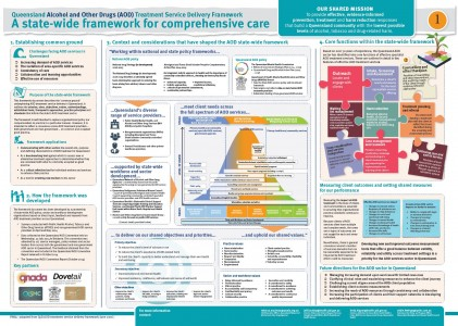 POSTER 1 – Qld AOD Treatment Service Delivery Framework