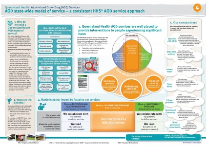 POSTER 4.1 – AOD state-wide model of service – a consistent HHS AOD service approach