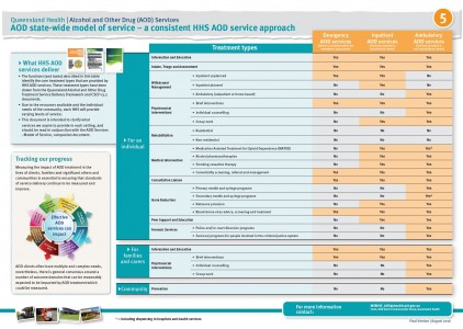 POSTER 4.2 – AOD state-wide model of service – a consistent HHS AOD service approach