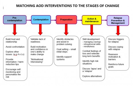 Tip Sheet - Matching AOD Interventions to the Stages of Change
